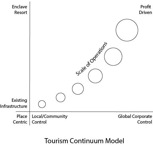 TourismContinuum