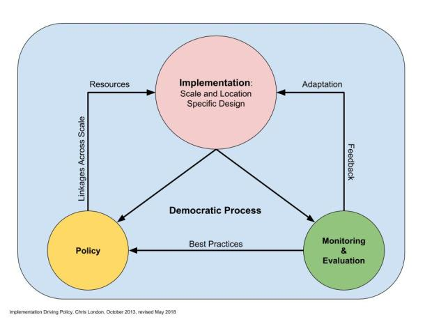 Implementation driving policy